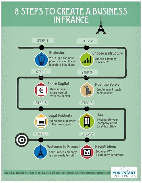 start-a-business-in-france-in-8-steps